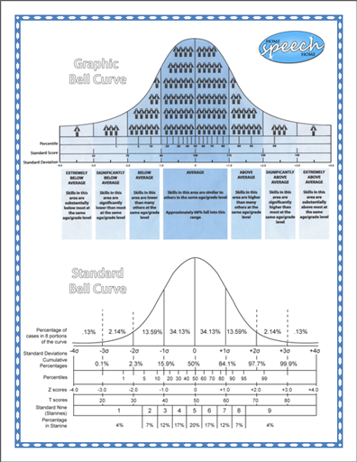 Easy To Understand Bell Curve Chart